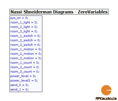 1- ZeroVariables