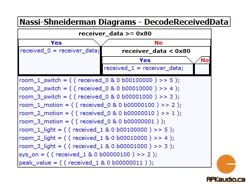 5 - DecodeReceivedData