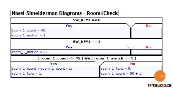 5 - Room 1 Check